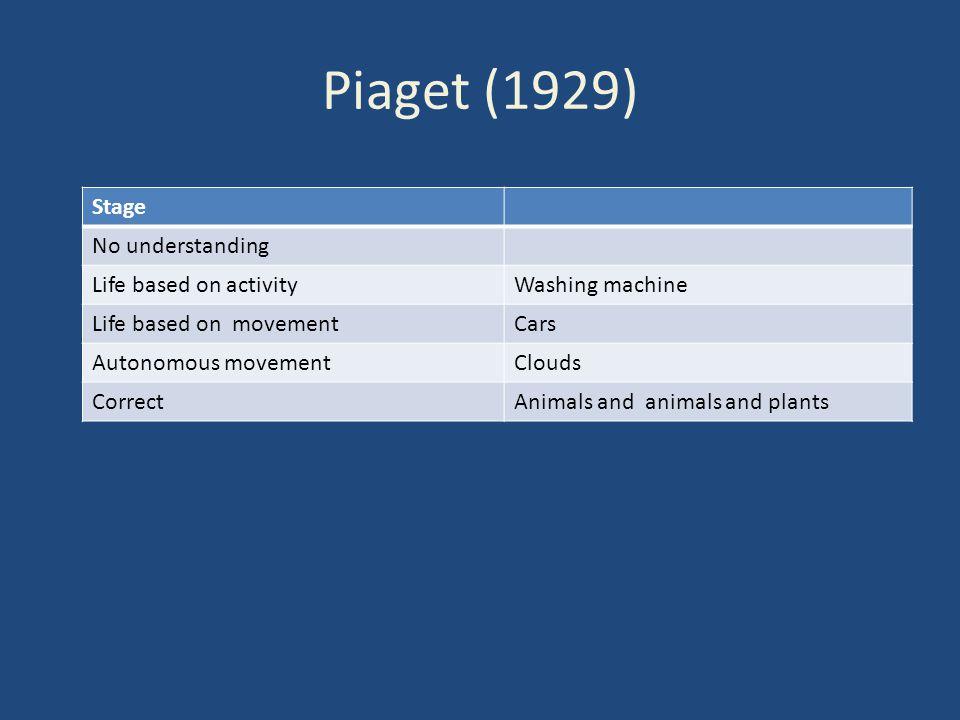 Piaget (1929) Stage No understanding Life based on activityWashing machine Life based on movementCars Autonomous movementClouds CorrectAnimals and ani