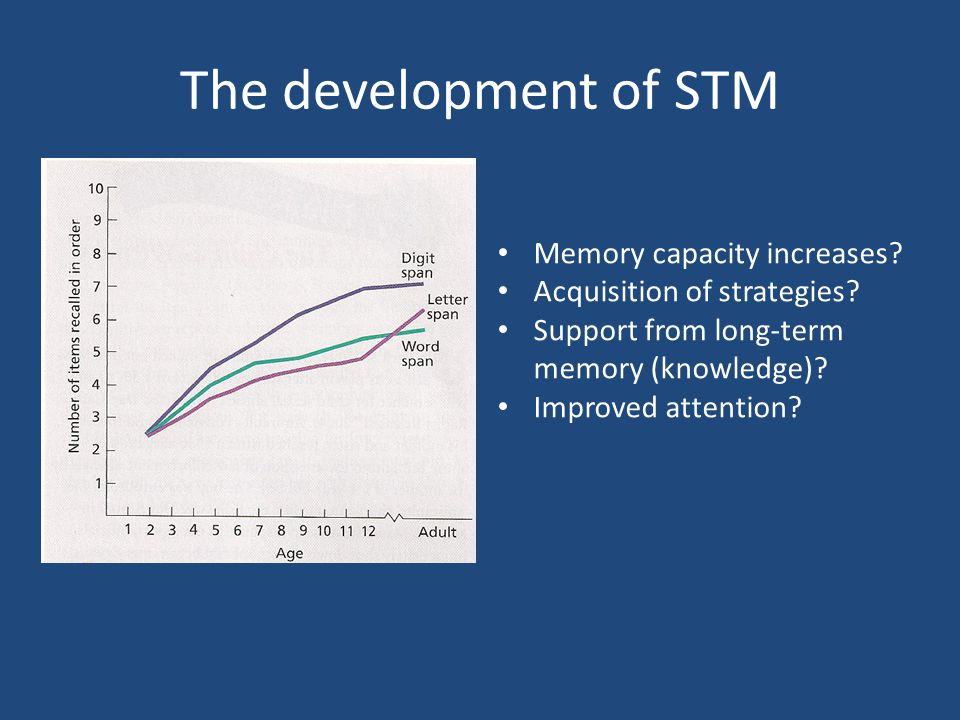 The development of STM Source: Dempster, 1981, Figures 1-3, 66- 68 Memory capacity increases.