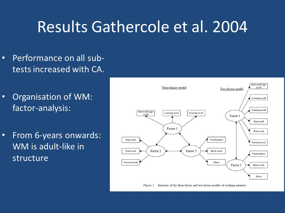 Results Gathercole et al. 2004 Performance on all sub- tests increased with CA.