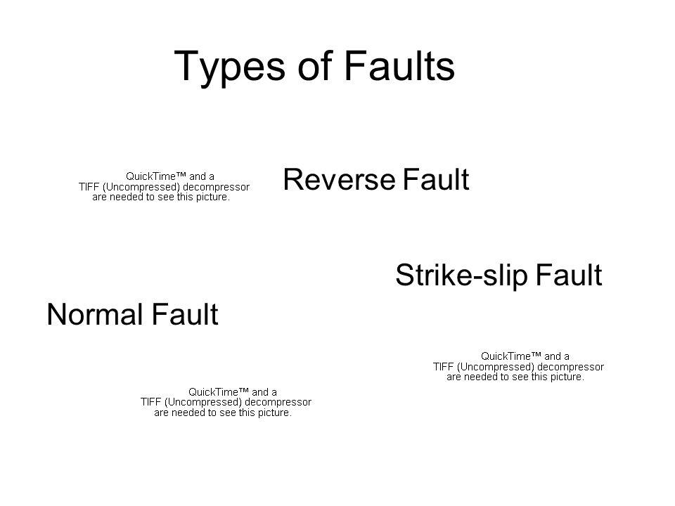 Types of Faults Strike-slip Fault Normal Fault Reverse Fault