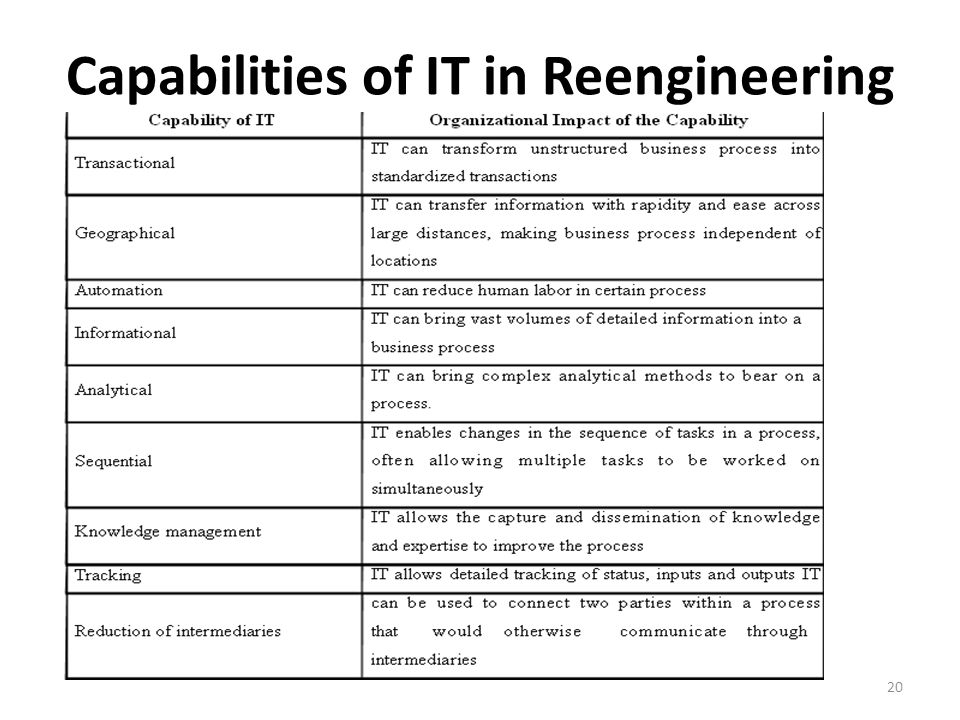 Capabilities of IT in Reengineering 20