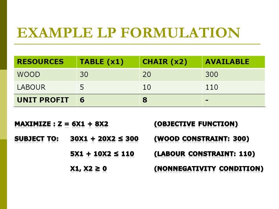 EXAMPLE LP FORMULATION RESOURCESTABLE (x1)CHAIR (x2)AVAILABLE WOOD3020300 LABOUR510110 UNIT PROFIT68-