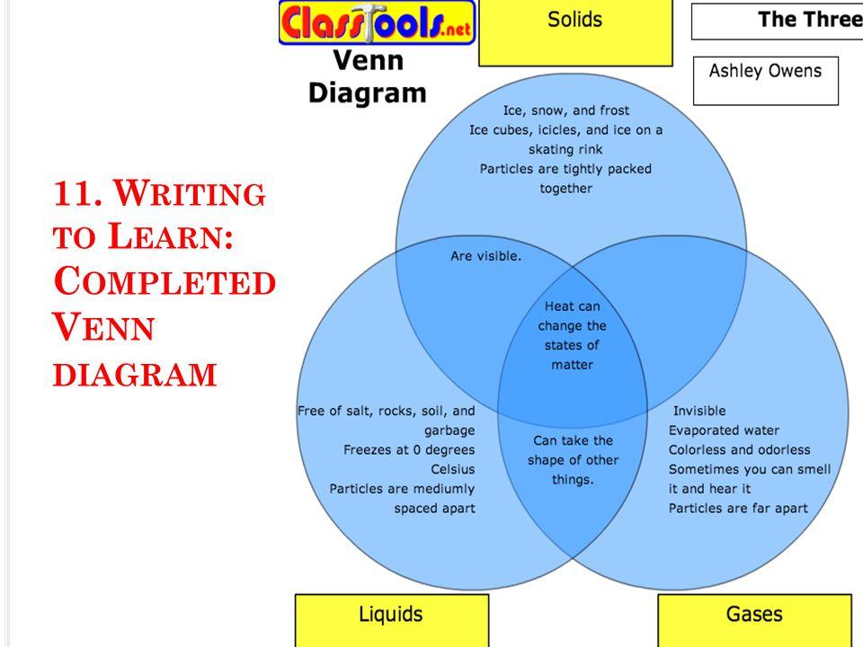 11. W RITING TO L EARN : C OMPLETED V ENN DIAGRAM