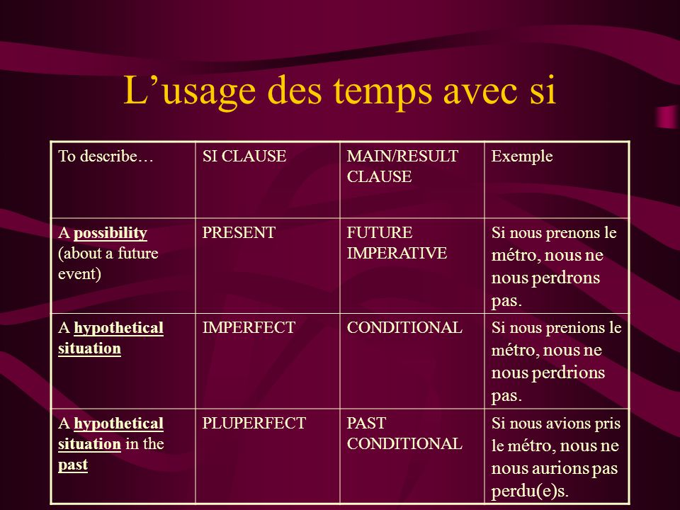 L'usage des temps avec si To describe…SI CLAUSEMAIN/RESULT CLAUSE Exemple A possibility (about a future event) PRESENTFUTURE IMPERATIVE Si nous prenons le métro, nous ne nous perdrons pas.