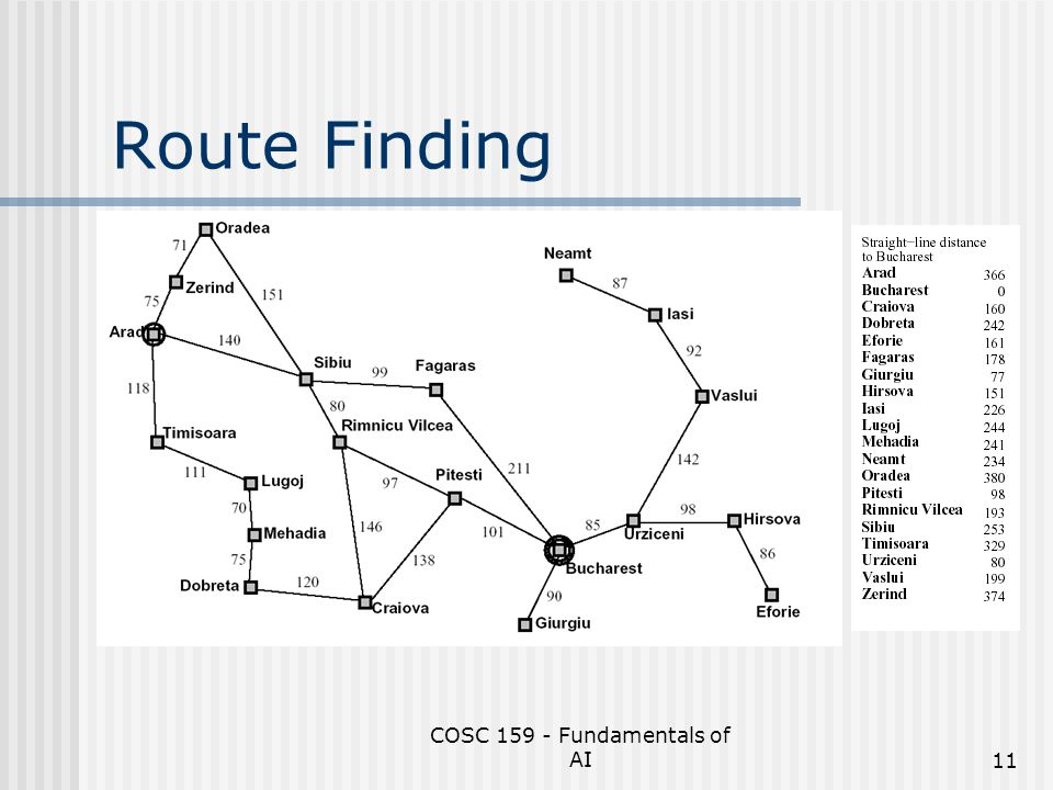 COSC 159 - Fundamentals of AI11 Route Finding