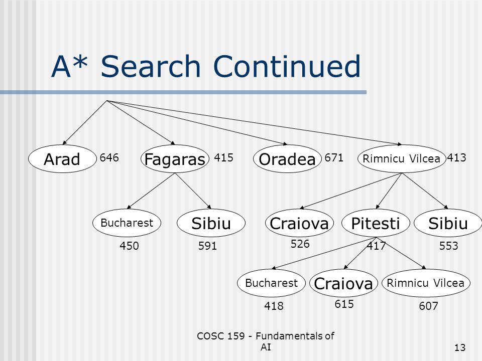 COSC 159 - Fundamentals of AI13 A* Search Continued Arad Rimnicu Vilcea OradeaFagaras 646415671413 591 Sibiu Bucharest 450 PitestiSibiuCraiova 526 417