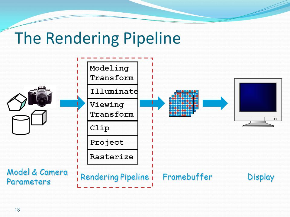 18 The Rendering Pipeline Model & Camera Parameters Rendering Pipeline FramebufferDisplay Modeling Transform Illuminate Viewing Transform Clip Project