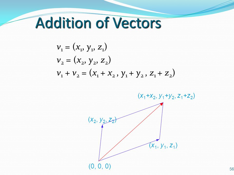 56 Addition of Vectors v 1 = (x 1, y 1, z 1 ) v 2 = (x 2, y 2, z 2 ) v 1 + v 2 = (x 1 + x 2, y 1 + y 2, z 1 + z 2 ) (0, 0, 0) (x 2, y 2, z 2 ) (x 1, y