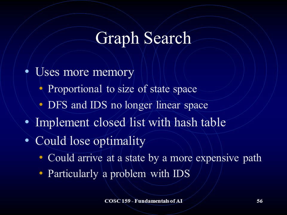 COSC 159 - Fundamentals of AI56 Graph Search Uses more memory Proportional to size of state space DFS and IDS no longer linear space Implement closed list with hash table Could lose optimality Could arrive at a state by a more expensive path Particularly a problem with IDS