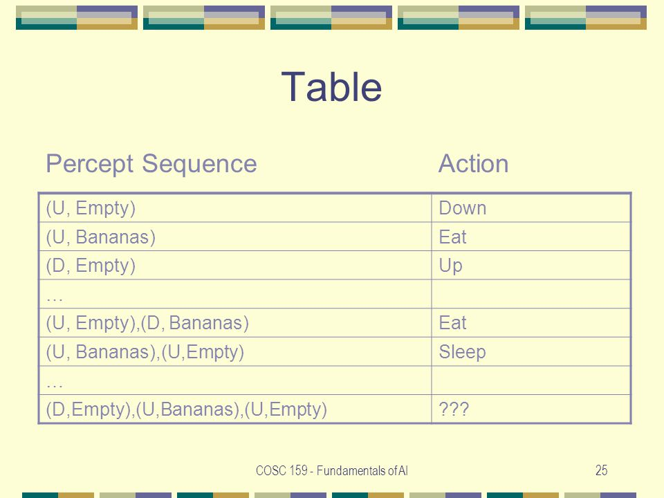 COSC 159 - Fundamentals of AI25 Table Percept SequenceAction (U, Empty)Down (U, Bananas)Eat (D, Empty)Up … (U, Empty),(D, Bananas)Eat (U, Bananas),(U,Empty)Sleep … (D,Empty),(U,Bananas),(U,Empty)