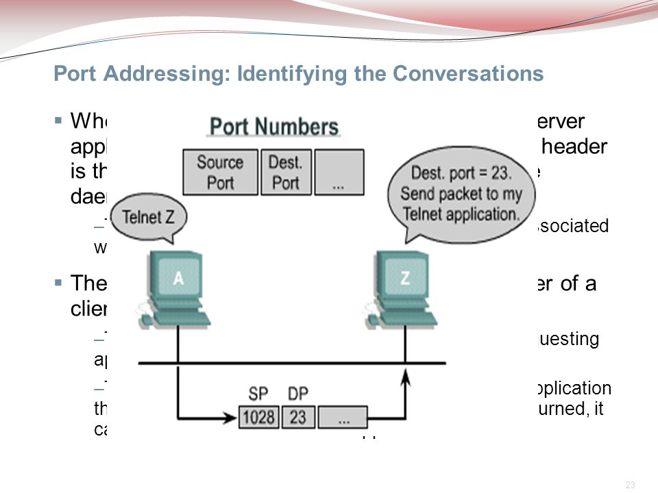 23 Port Addressing: Identifying the Conversations  When a client application sends a request to a server application, the destination port contained