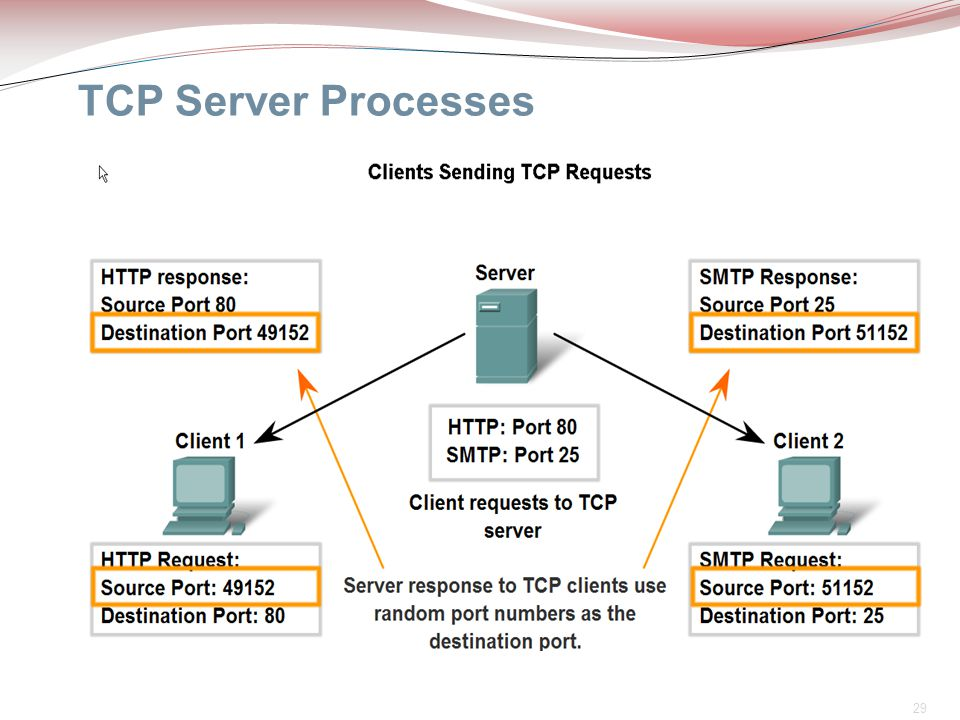 29 TCP Server Processes  It is common for a server to provide more than one service, such as a web server and an FTP server, at the same time.  Each