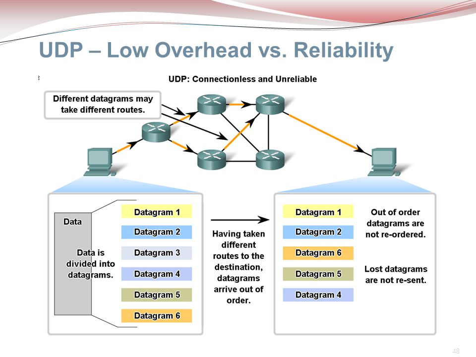 48 UDP – Low Overhead vs. Reliability  Because UDP is connectionless, sessions are not established before communication takes place as they are with