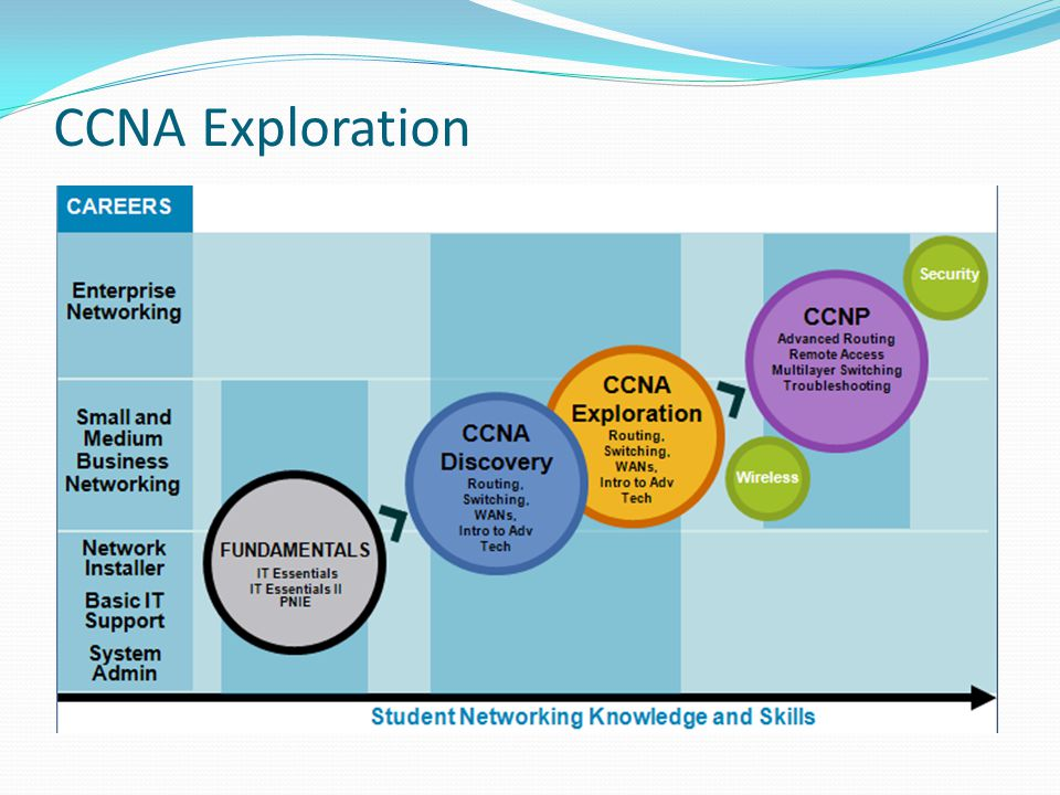 CCNA Exploration