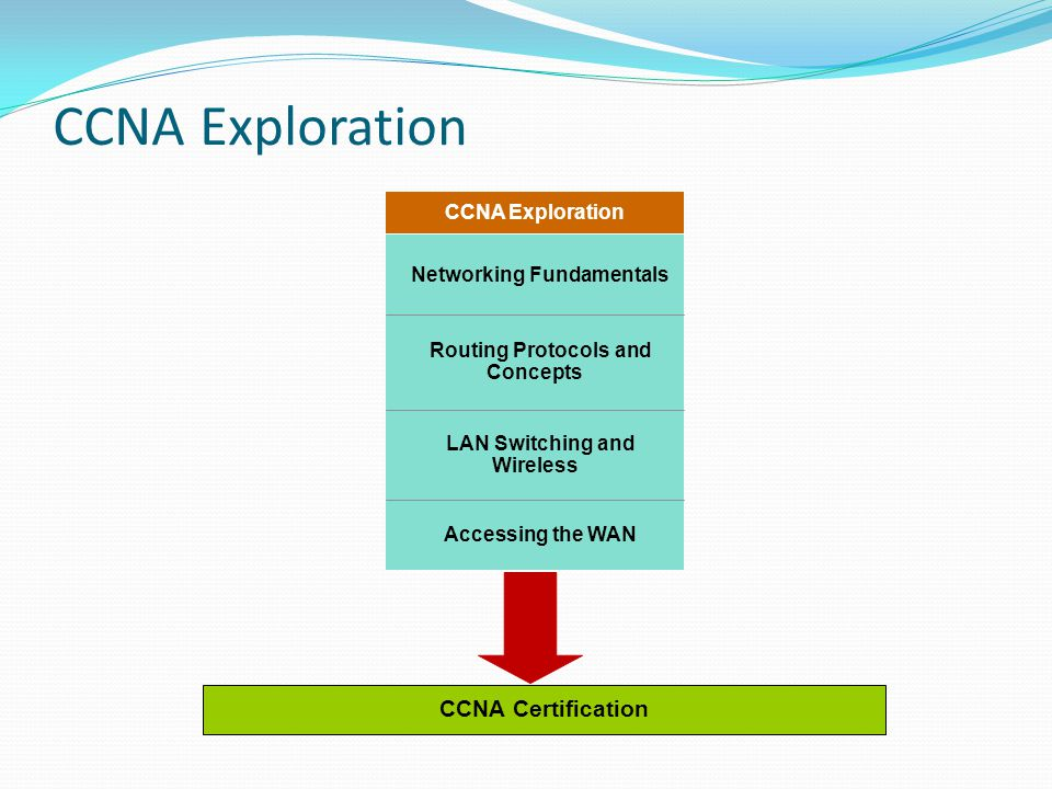 CCNA Exploration Accessing the WAN LAN Switching and Wireless Routing Protocols and Concepts Networking Fundamentals CCNA Exploration CCNA Certificati