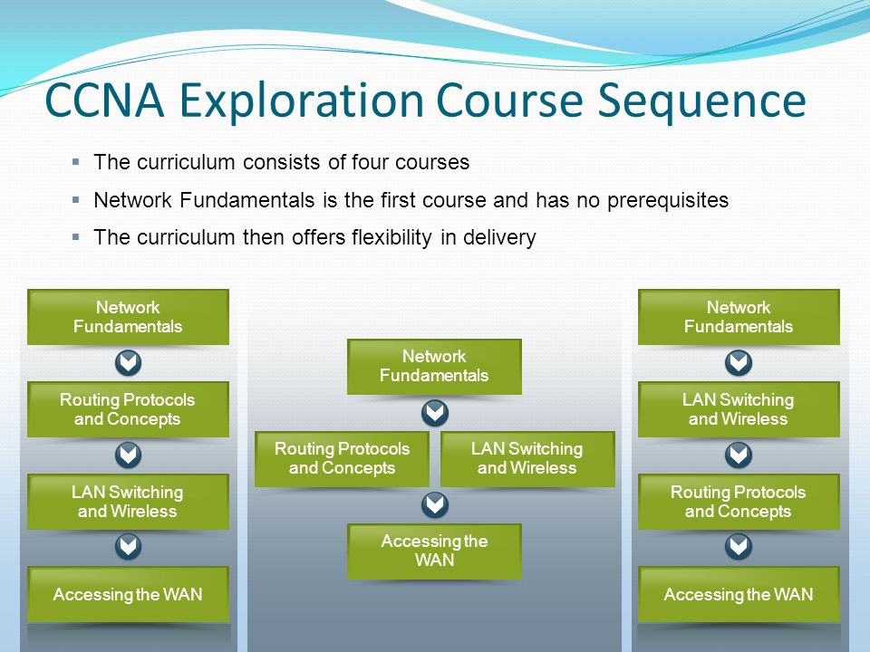  The curriculum consists of four courses  Network Fundamentals is the first course and has no prerequisites  The curriculum then offers flexibility in delivery CCNA Exploration Course Sequence Accessing the WAN Routing Protocols and Concepts Network Fundamentals LAN Switching and Wireless Network Fundamentals Accessing the WAN Routing Protocols and Concepts LAN Switching and Wireless Network Fundamentals Routing Protocols and Concepts Accessing the WAN