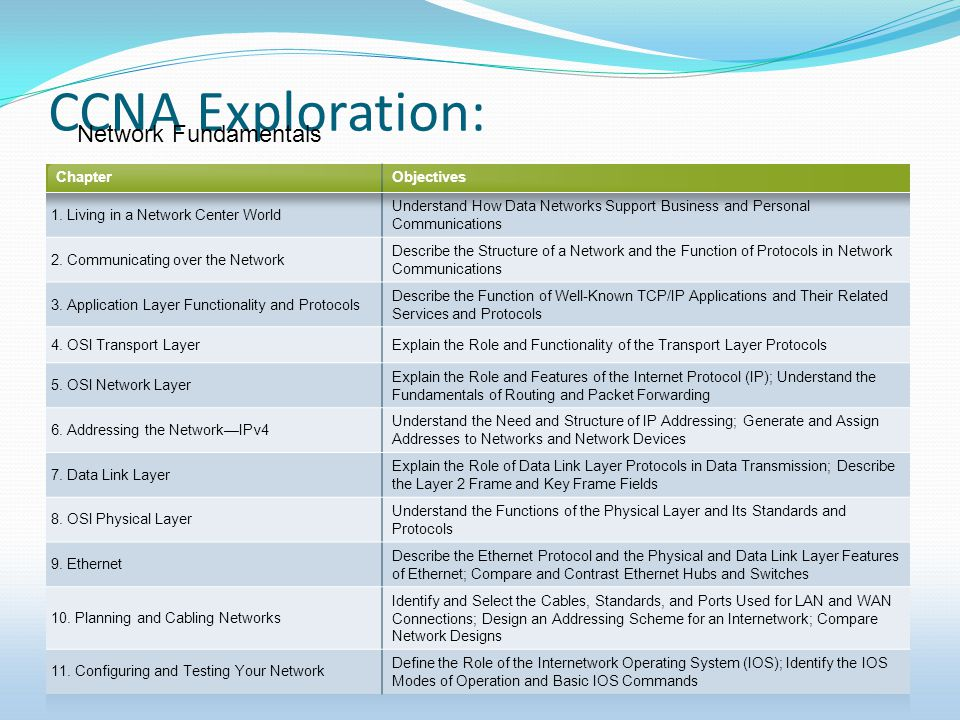 CCNA Exploration: ChapterObjectives 1. Living in a Network Center World Understand How Data Networks Support Business and Personal Communications 2. C