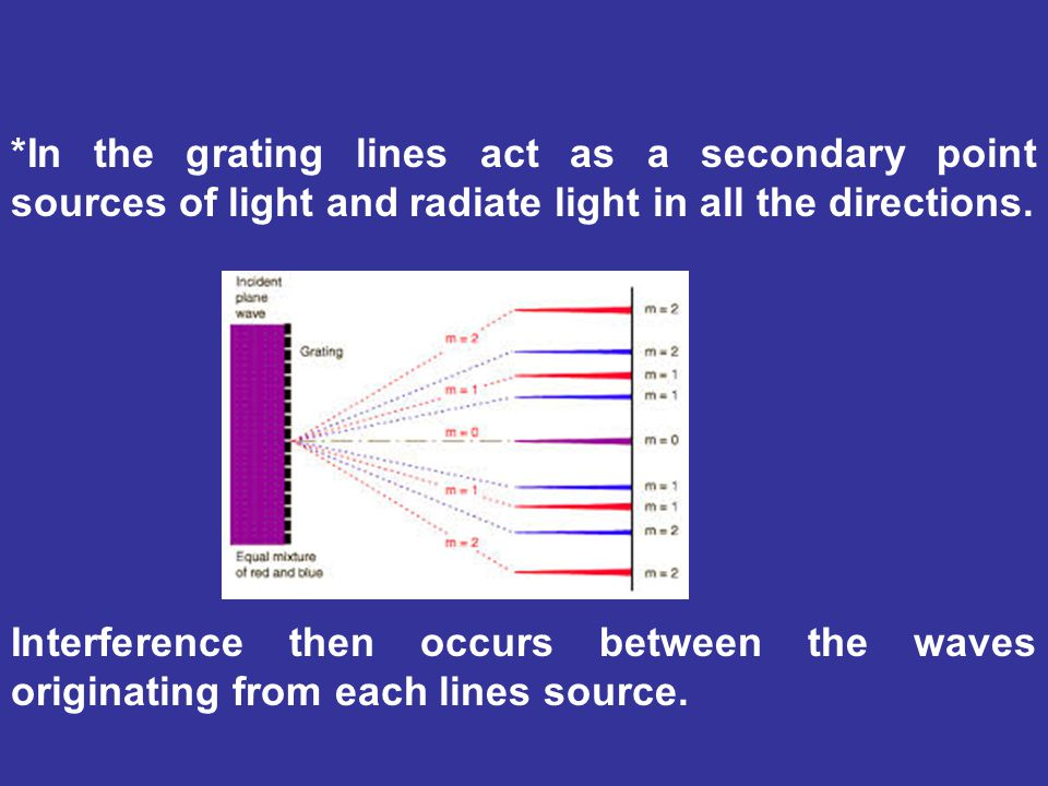 *In the grating lines act as a secondary point sources of light and radiate light in all the directions. Interference then occurs between the waves or