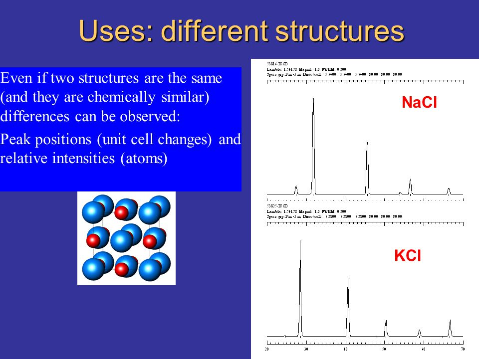 Uses: different structures NaCl KCl Even if two structures are the same (and they are chemically similar) differences can be observed: Peak positions