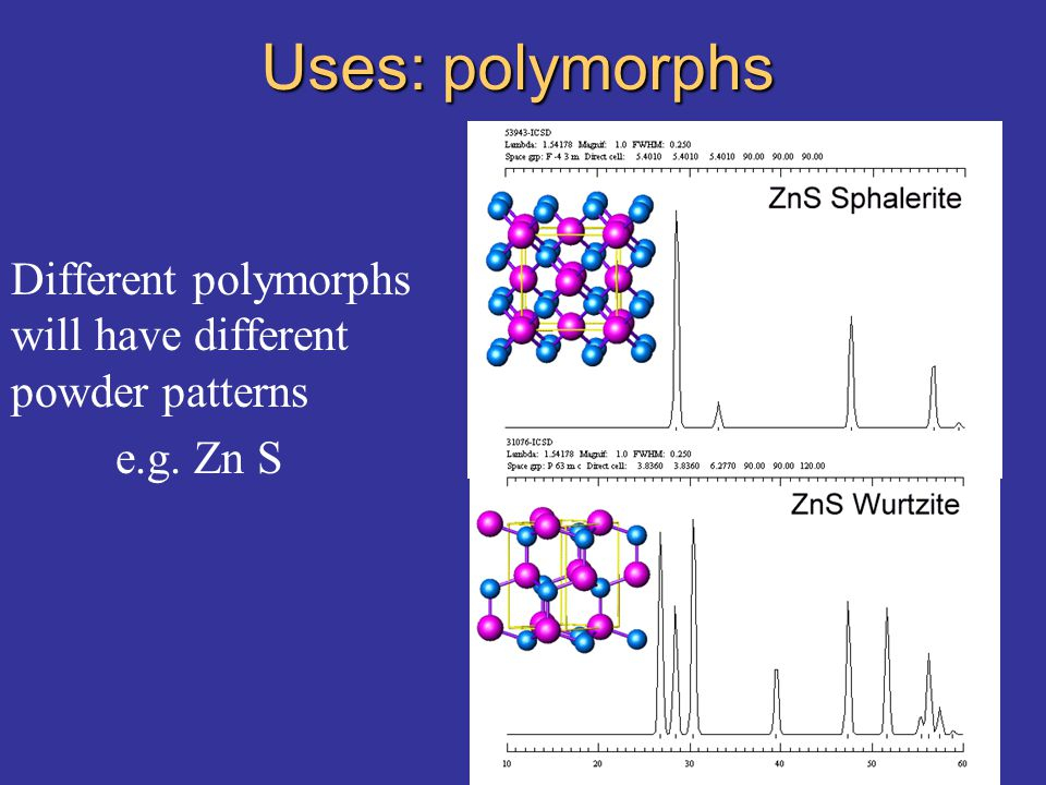 Uses: polymorphs Different polymorphs will have different powder patterns e.g. Zn S