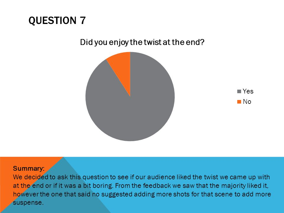 QUESTION 8 Summary: We decided to ask this question to see if the audience expected the twist or if it was a bit predictable.