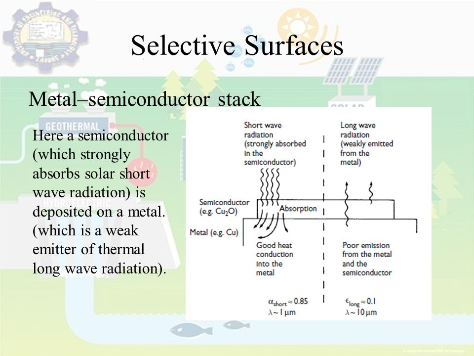 Selective Surfaces Metal–semiconductor stack Here a semiconductor (which strongly absorbs solar short wave radiation) is deposited on a metal. (which