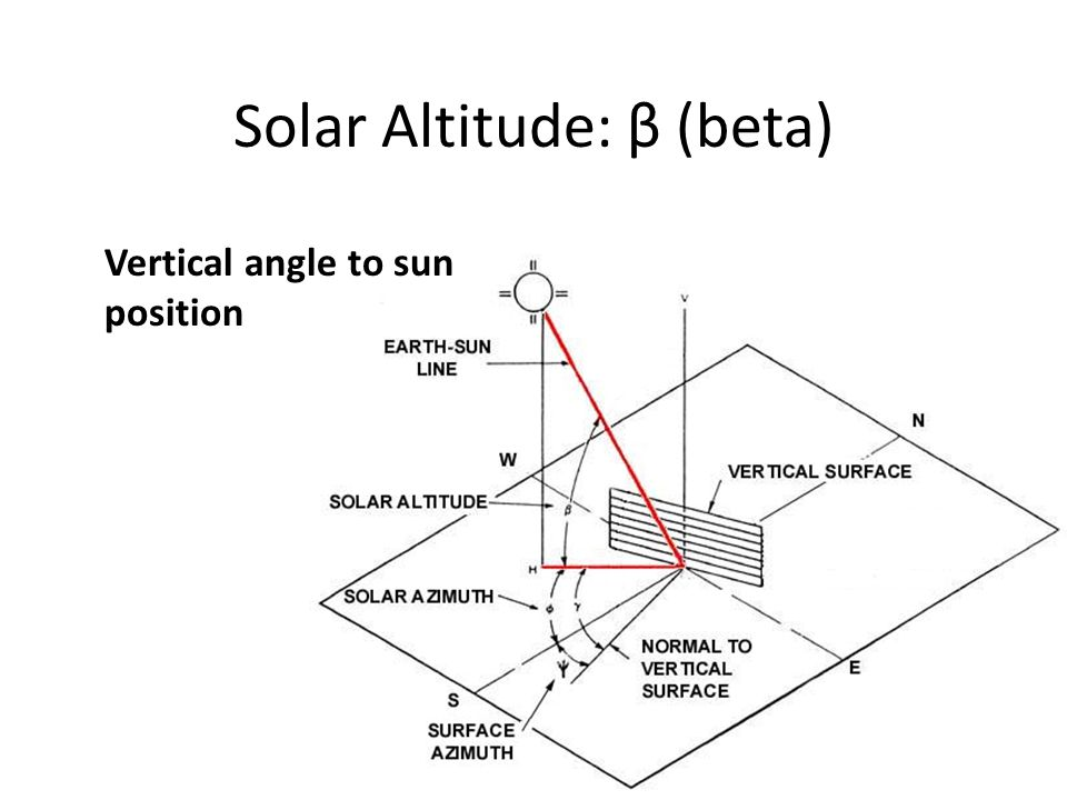 Solar Altitude: β (beta) Vertical angle to sun position