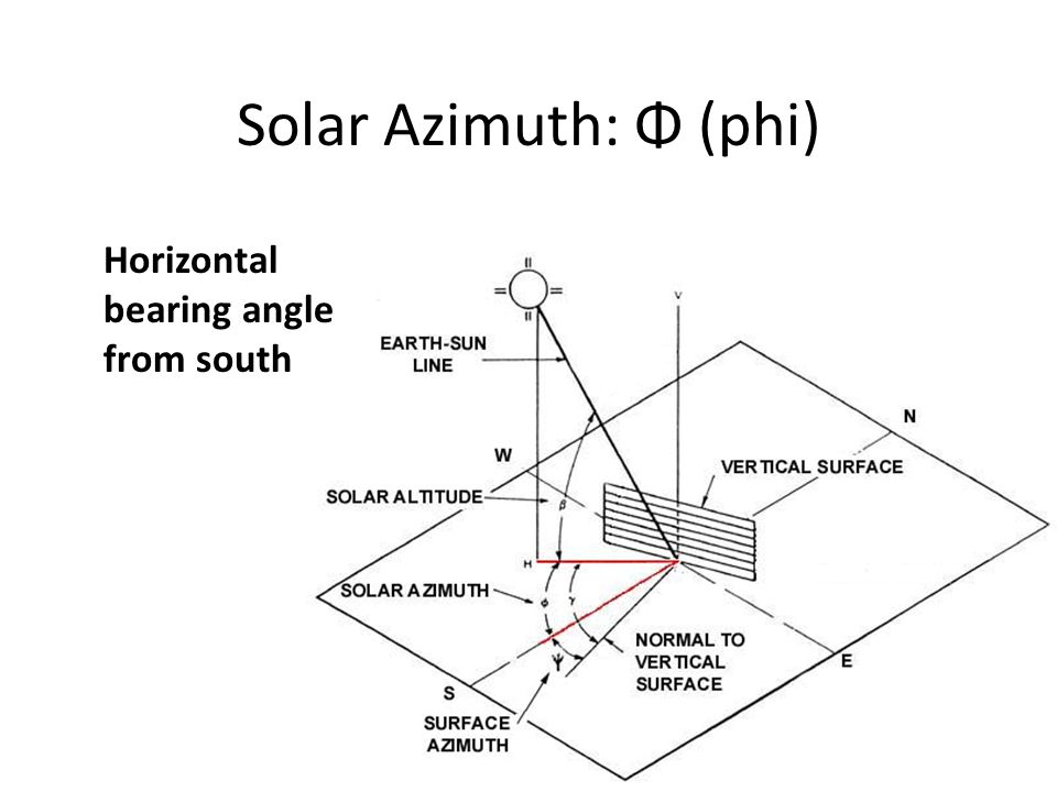 Solar Azimuth: Φ (phi) Horizontal bearing angle from south