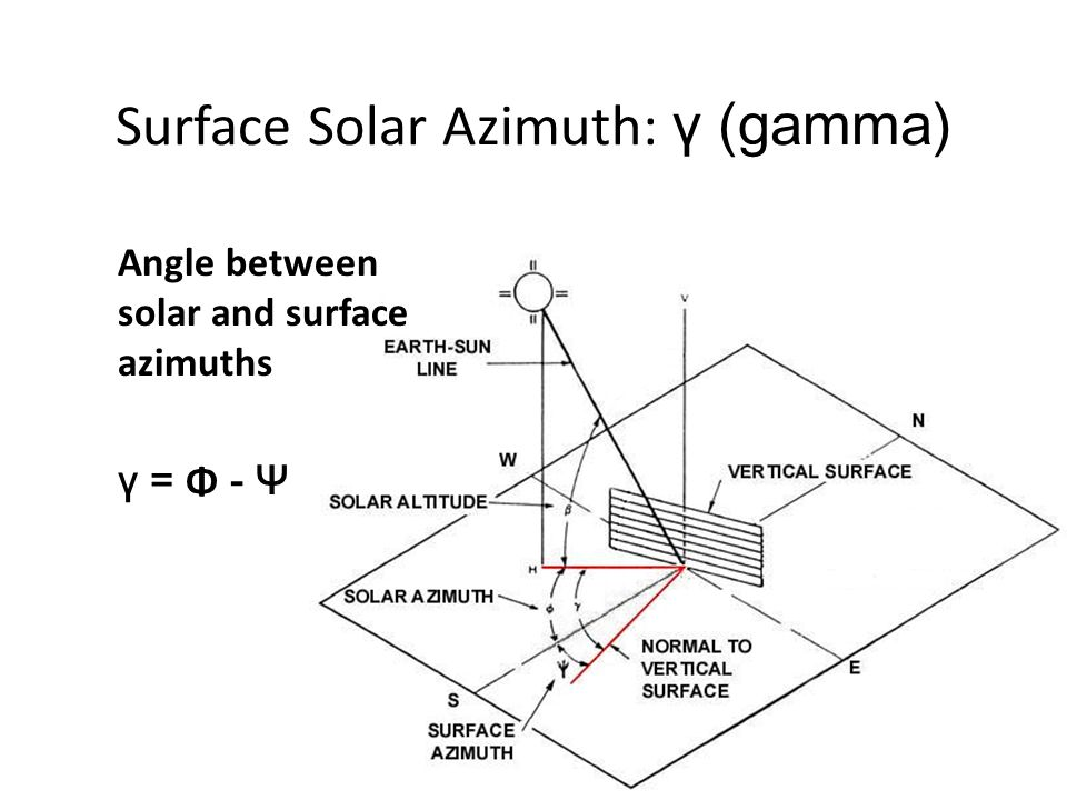 Surface Solar Azimuth: γ (gamma) Angle between solar and surface azimuths γ = Φ - Ψ