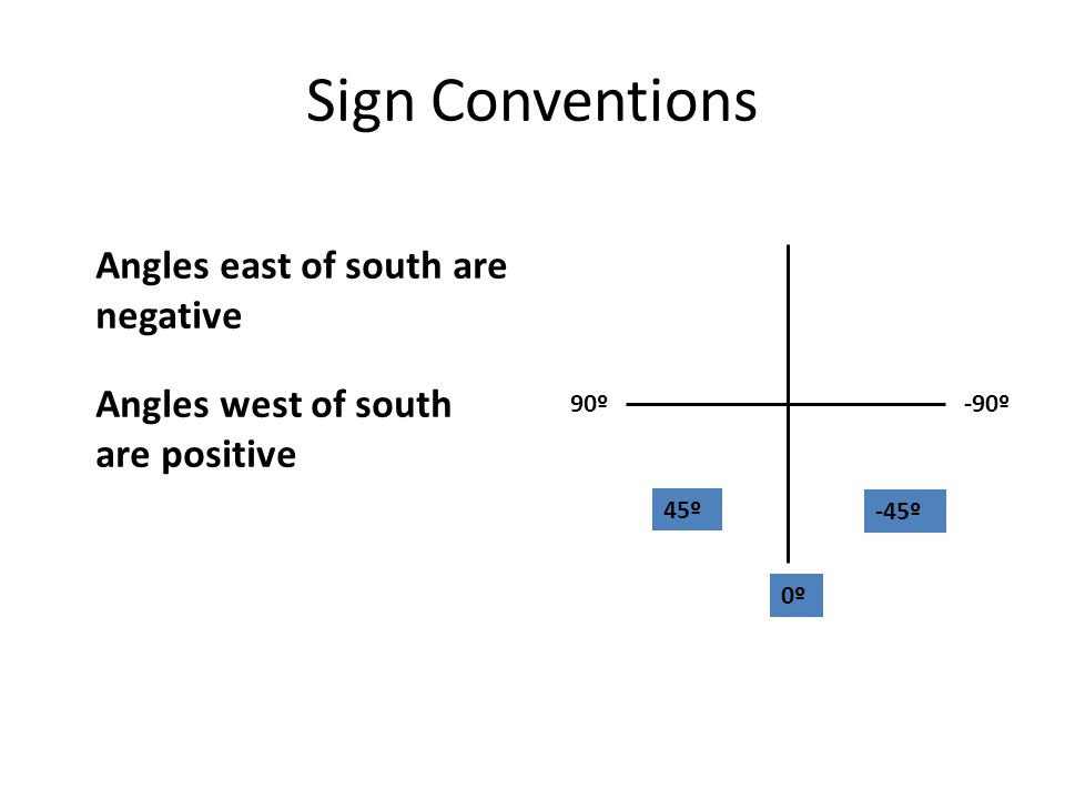 Sign Conventions Angles east of south are negative Angles west of south are positive + - S -90º90º 0º -45º 45º