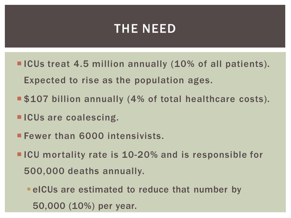  Fewer than 15% of hospitals meet the Leapfrog Group intensivist staffing model.