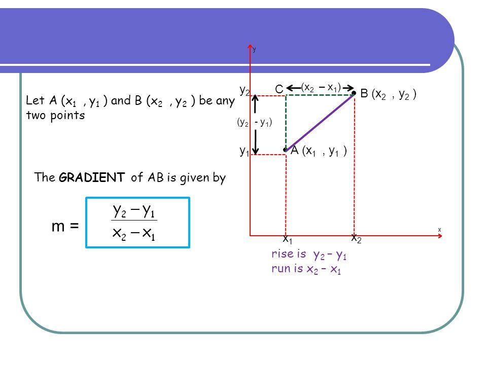 Let A (x 1, y 1 ) and B (x 2, y 2 ) be any two points  B (x 2, y 2 )  A (x 1, y 1 ) C The GRADIENT of AB is given by x2 x2 x1 x1 y1 y1 y2 y2 (x 2 –