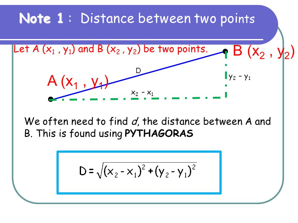 Let A (x 1, y 1 ) and B (x 2, y 2 ) be two points. A (x 1, y 1 )   B (x 2, y 2 ) We often need to find d, the distance between A and B. This is foun