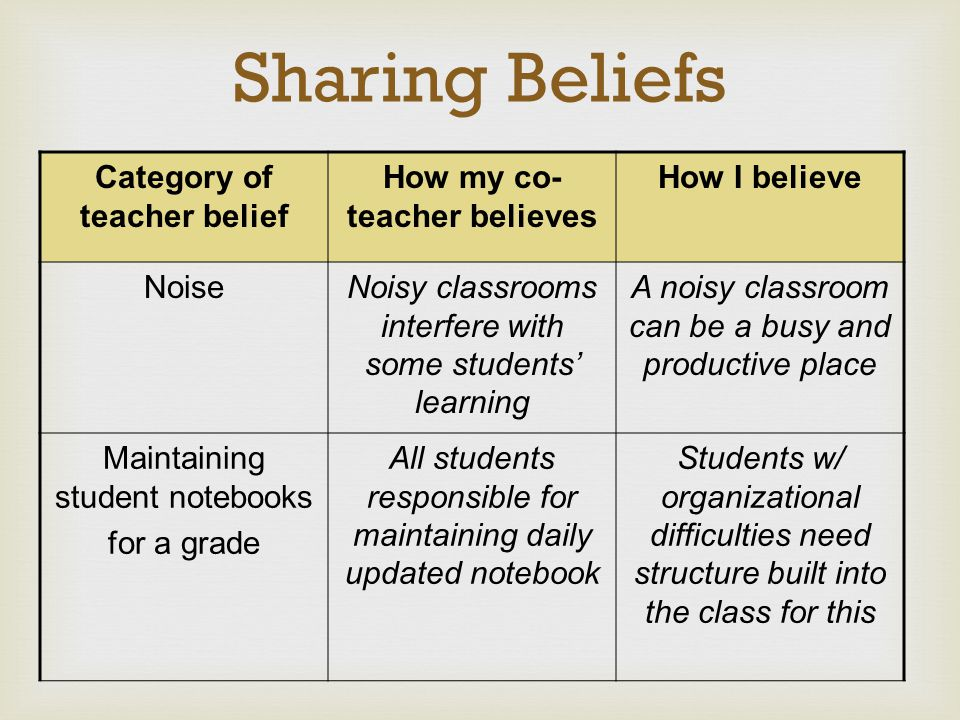Sharing Beliefs Category of teacher belief How my co- teacher believes How I believe NoiseNoisy classrooms interfere with some students' learning A no