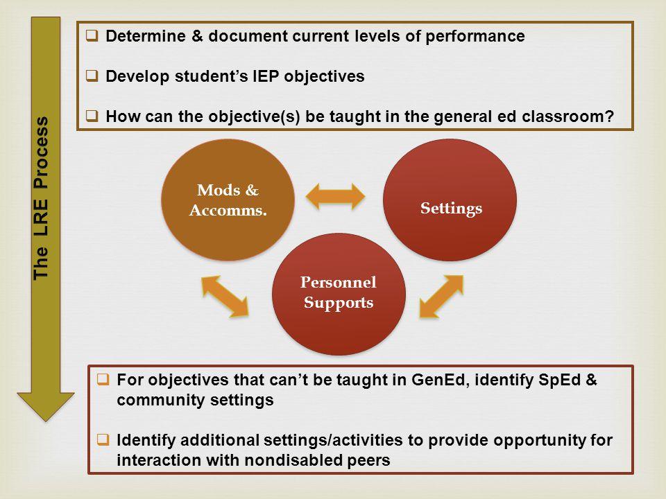   One teach/one observe  One teach/one circulate  Station teaching model  Parallel teaching  Alternative teaching  Team teaching Approaches to Co- Teaching
