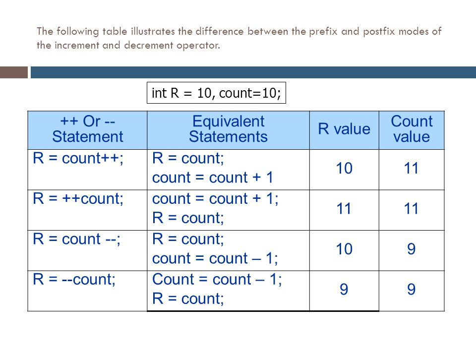 Binary Operators  The division of variables of type int will always produce a variable of type int as the result.