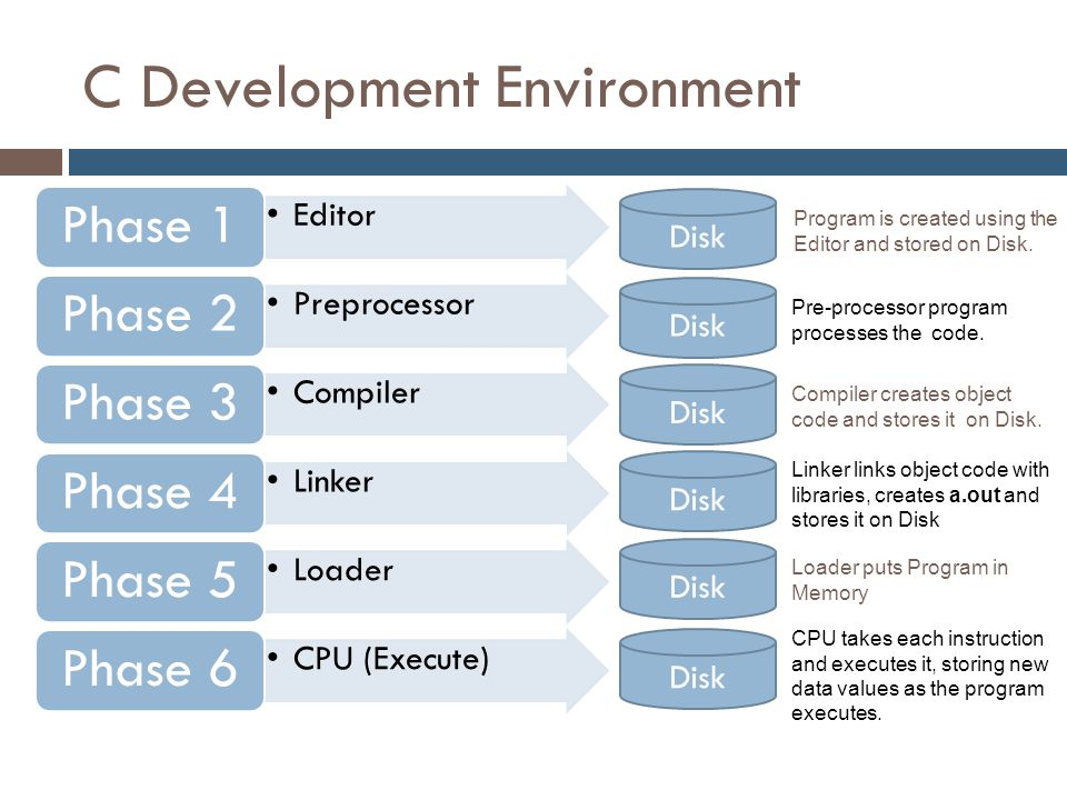 C Development Environment Editor Phase 1 Preprocessor Phase 2 Compiler Phase 3 Linker Phase 4 Loader Phase 5 CPU (Execute) Phase 6 Disk Program is cre