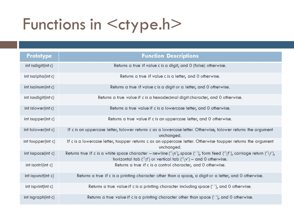 Functions in PrototypeFunction Descriptions int isdigit(int c)Returns a true if value c is a digit, and 0 (false) otherwise. int isalpha(int c)Returns