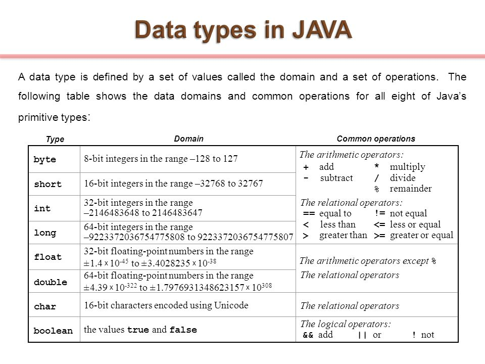 A data type is defined by a set of values called the domain and a set of operations. The following table shows the data domains and common operations