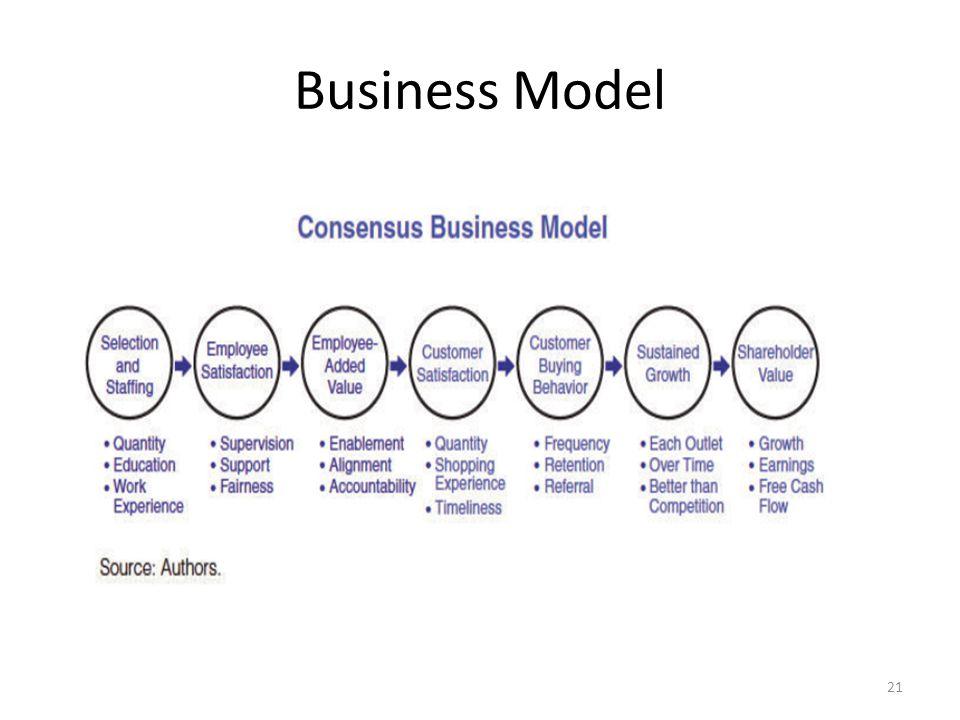 Business Model 21