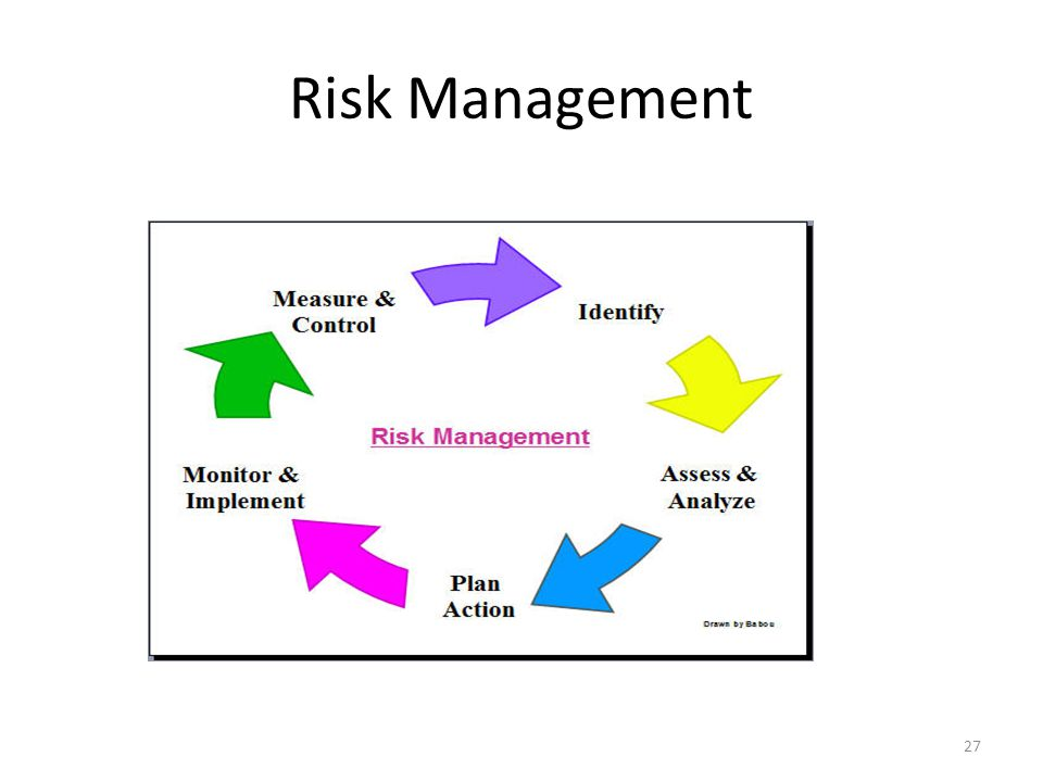 Risk Management 27
