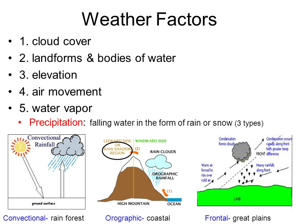 Weather Factors 1. cloud cover 2. landforms & bodies of water 3. elevation 4. air movement 5. water vapor Precipitation: falling water in the form of