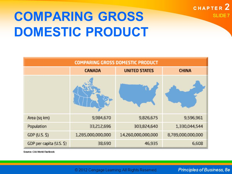 © 2012 Cengage Learning. All Rights Reserved. Principles of Business, 8e C H A P T E R 2 SLIDE 7 COMPARING GROSS DOMESTIC PRODUCT