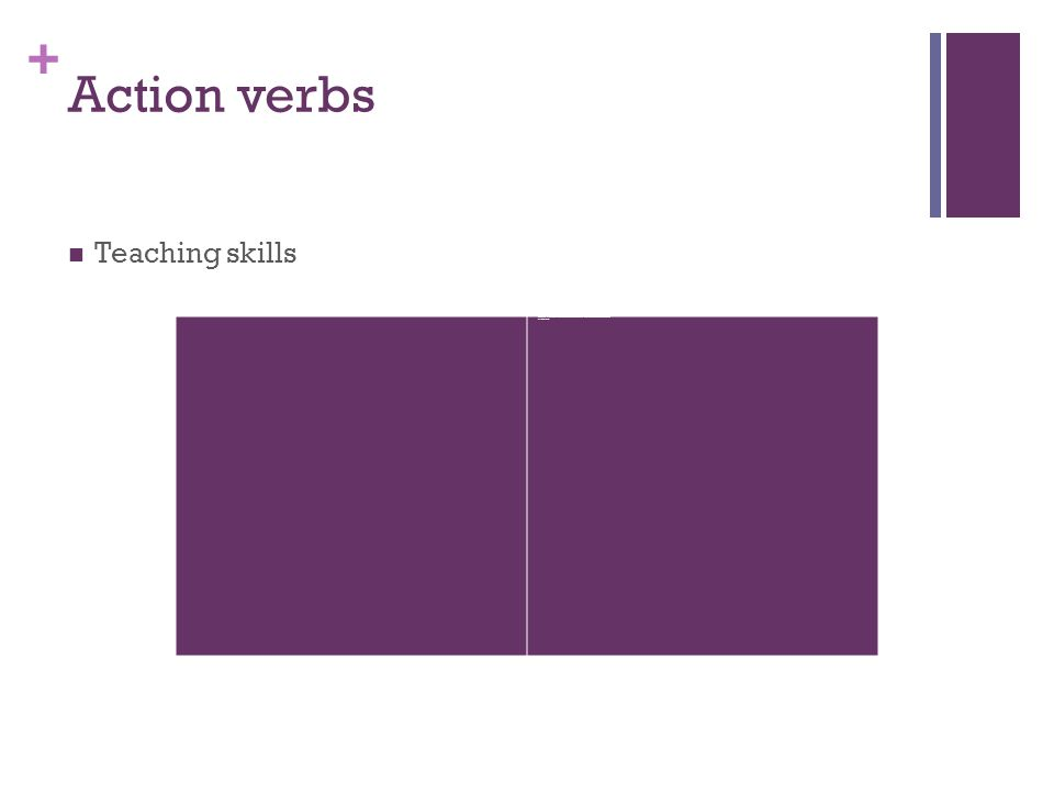+ Action verbs Teaching skills adapted advised clarified coached communicated coordinated developed enabled stimulated