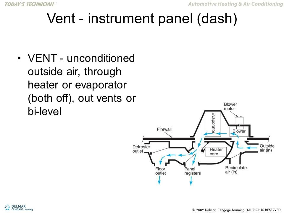 Vent - instrument panel (dash) VENT - unconditioned outside air, through heater or evaporator (both off), out vents or bi-level