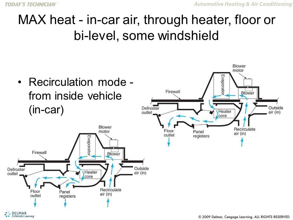 MAX heat - in-car air, through heater, floor or bi-level, some windshield Recirculation mode - from inside vehicle (in-car)