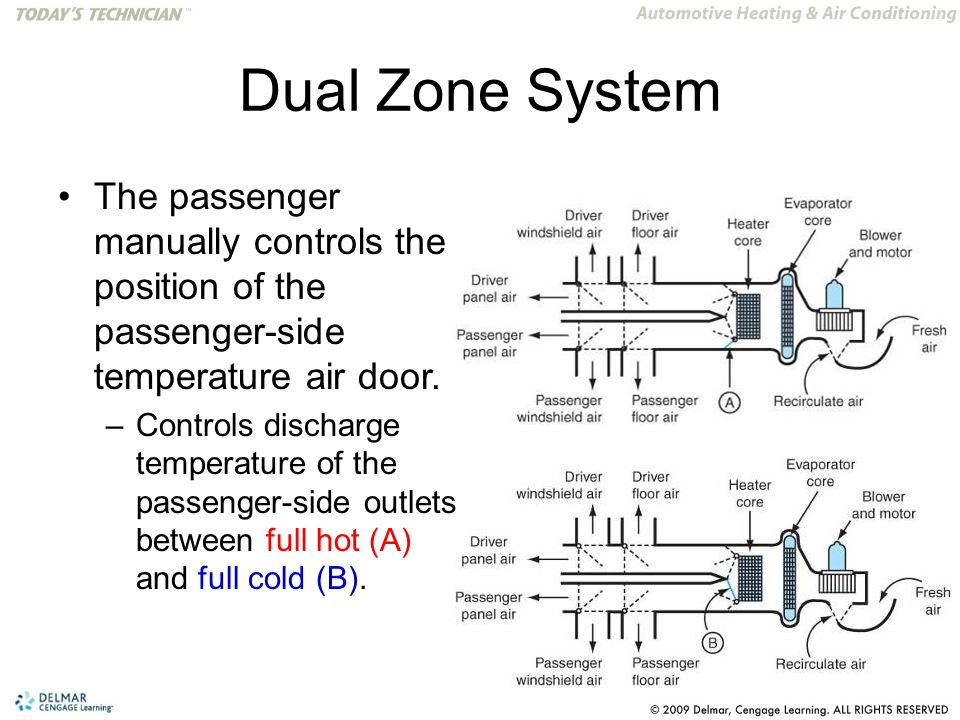 Dual Zone System The passenger manually controls the position of the passenger-side temperature air door. –Controls discharge temperature of the passe
