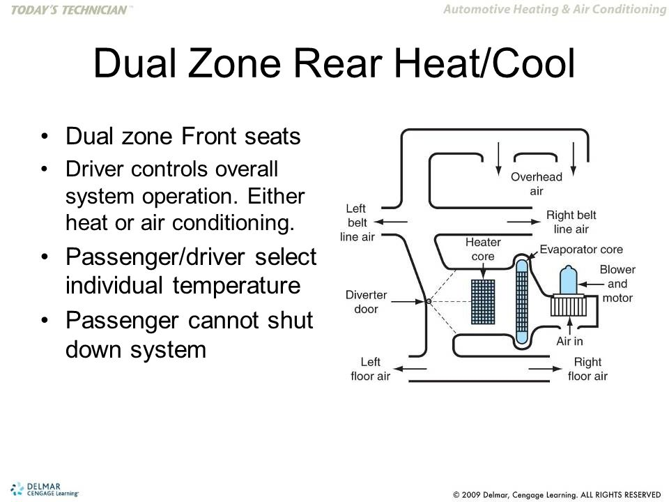 Dual Zone Rear Heat/Cool Dual zone Front seats Driver controls overall system operation. Either heat or air conditioning. Passenger/driver select indi