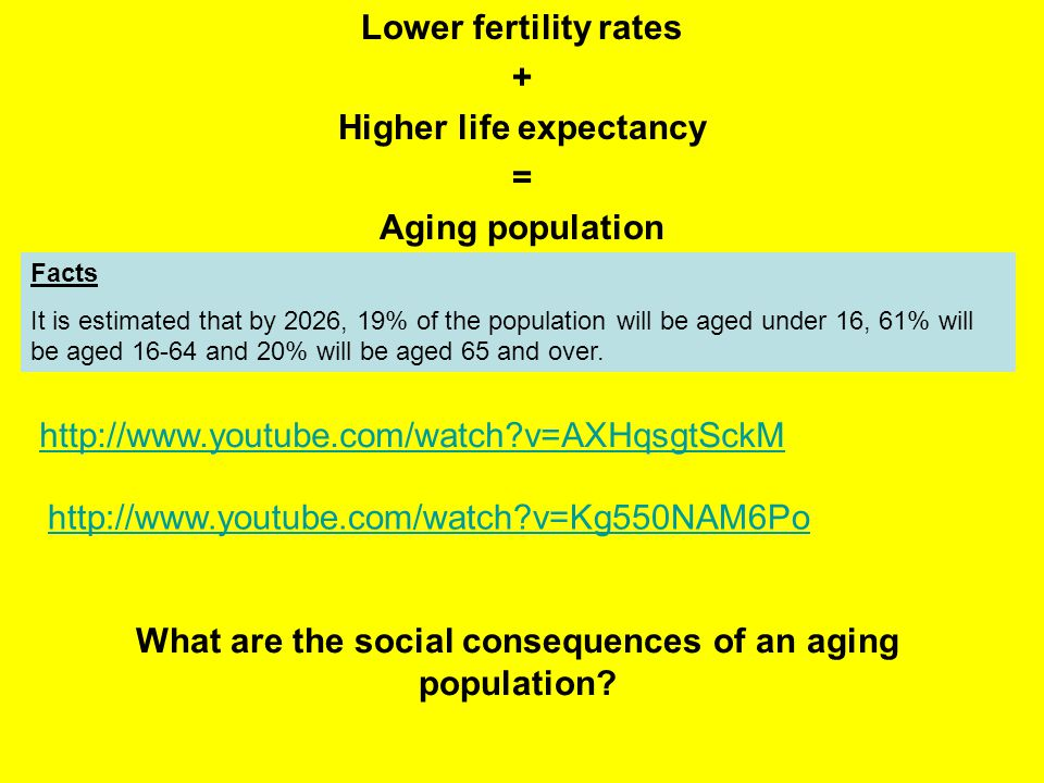 Lower fertility rates + Higher life expectancy = Aging population Facts It is estimated that by 2026, 19% of the population will be aged under 16, 61% will be aged 16-64 and 20% will be aged 65 and over.