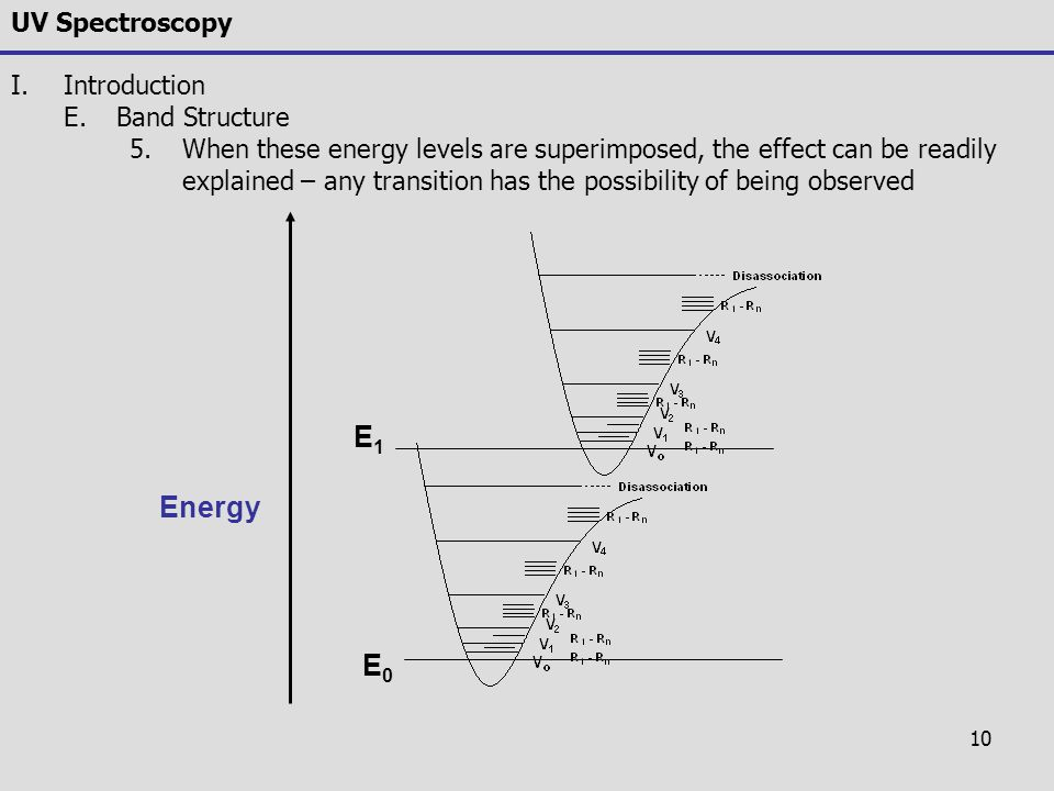 10 UV Spectroscopy I.Introduction E.Band Structure 5.When these energy levels are superimposed, the effect can be readily explained – any transition h